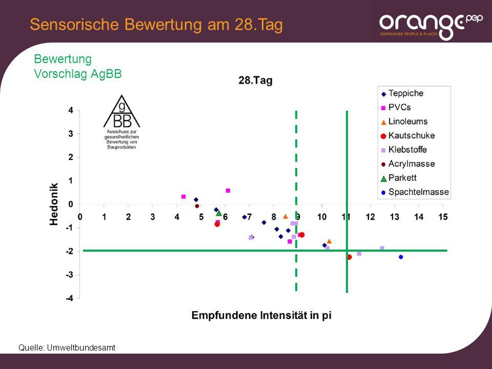Sensorische Bewertung am 28.Tag Quelle: Umweltbundesamt Bewertung Vorschlag AgBB