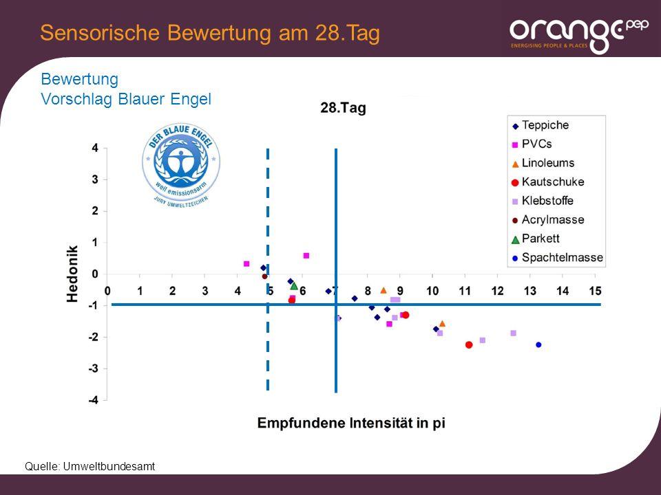 Sensorische Bewertung am 28.Tag Quelle: Umweltbundesamt Bewertung Vorschlag Blauer Engel