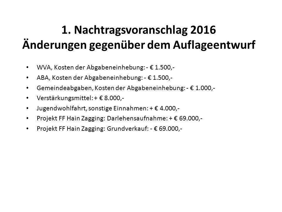 1. Nachtragsvoranschlag 2016 Änderungen gegenüber dem Auflageentwurf WVA, Kosten der Abgabeneinhebung: - € 1.500,- ABA, Kosten der Abgabeneinhebung: -