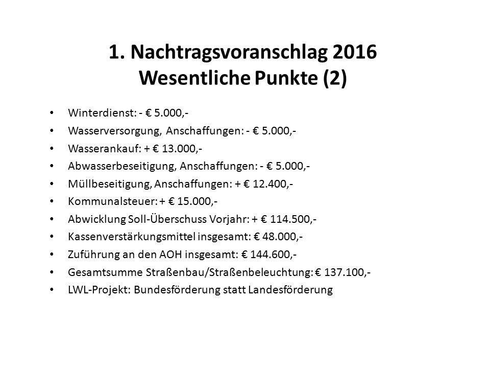 1. Nachtragsvoranschlag 2016 Wesentliche Punkte (2) Winterdienst: - € 5.000,- Wasserversorgung, Anschaffungen: - € 5.000,- Wasserankauf: + € 13.000,-