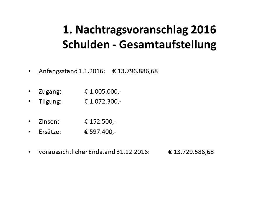1. Nachtragsvoranschlag 2016 Schulden - Gesamtaufstellung Anfangsstand 1.1.2016:€ 13.796.886,68 Zugang:€ 1.005.000,- Tilgung:€ 1.072.300,- Zinsen:€ 15