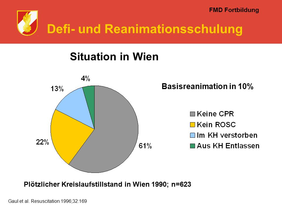 FMD Fortbildung Defi- und Reanimationsschulung Situation in Wien Plötzlicher Kreislaufstillstand in Wien 1990; n=623 Gaul et al.
