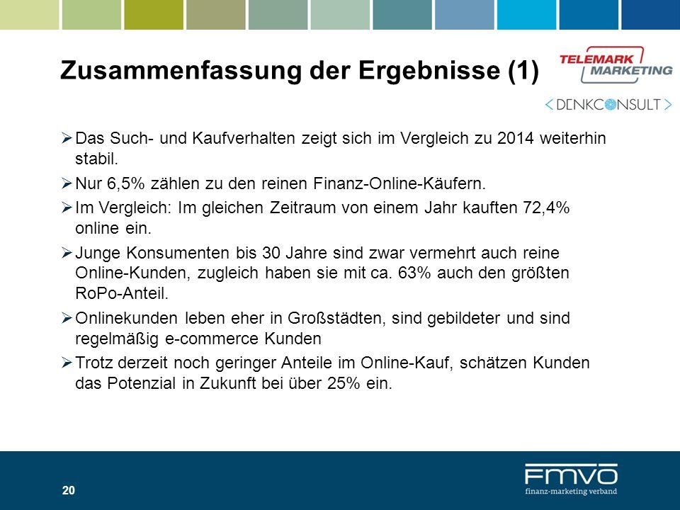 Zusammenfassung der Ergebnisse (1)  Das Such- und Kaufverhalten zeigt sich im Vergleich zu 2014 weiterhin stabil.  Nur 6,5% zählen zu den reinen Fin