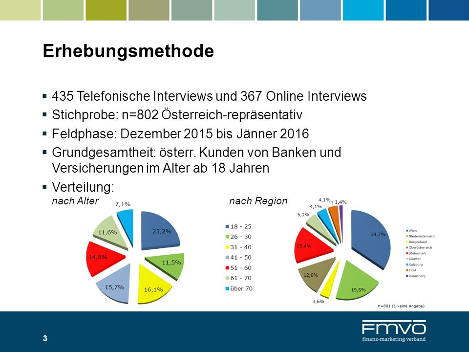 Erhebungsmethode  435 Telefonische Interviews und 367 Online Interviews  Stichprobe: n=802 Österreich-repräsentativ  Feldphase: Dezember 2015 bis J