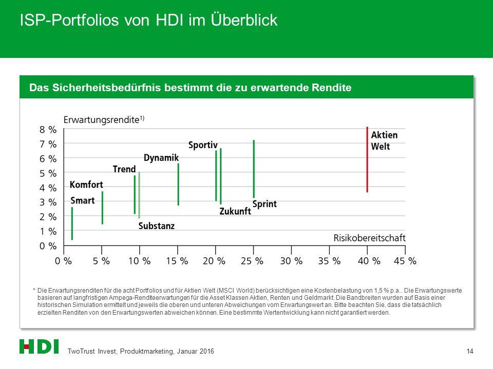 ISP-Portfolios von HDI im Überblick *Die Erwartungsrenditen für die acht Portfolios und für Aktien Welt (MSCI World) berücksichtigen eine Kostenbelastung von 1,5 % p.a..