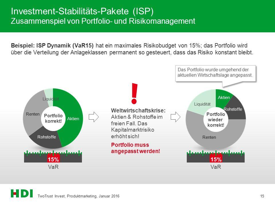 Investment-Stabilitäts-Pakete (ISP) Zusammenspiel von Portfolio- und Risikomanagement Beispiel: ISP Dynamik (VaR15) hat ein maximales Risikobudget von 15%; das Portfolio wird über die Verteilung der Anlageklassen permanent so gesteuert, dass das Risiko konstant bleibt.