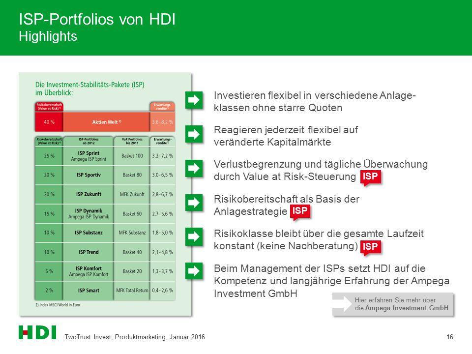 ISP-Portfolios von HDI Highlights TwoTrust Invest, Produktmarketing, Januar 201616 Risikoklasse bleibt über die gesamte Laufzeit konstant (keine Nachberatung) Investieren flexibel in verschiedene Anlage- klassen ohne starre Quoten Reagieren jederzeit flexibel auf veränderte Kapitalmärkte Verlustbegrenzung und tägliche Überwachung durch Value at Risk-Steuerung Risikobereitschaft als Basis der Anlagestrategie Beim Management der ISPs setzt HDI auf die Kompetenz und langjährige Erfahrung der Ampega Investment GmbH ISP Hier erfahren Sie mehr über die Ampega Investment GmbH Hier erfahren Sie mehr über die Ampega Investment GmbH