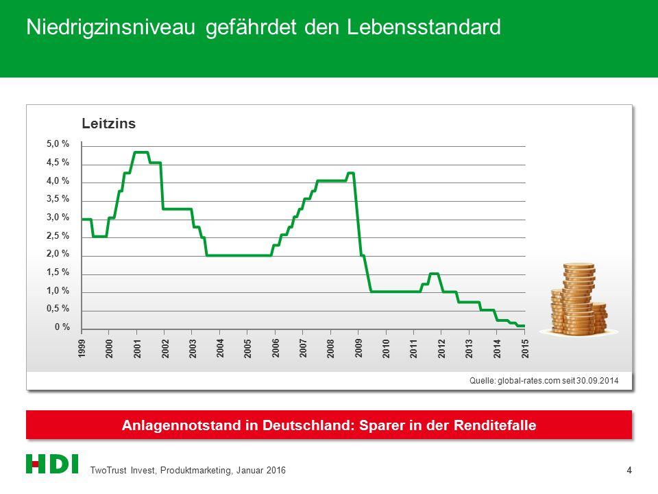 Niedrigzinsniveau gefährdet den Lebensstandard Anlagennotstand in Deutschland: Sparer in der Renditefalle 4 Quelle: global-rates.com seit 30.09.2014 0 % 0,5 % 1,0 % 1,5 % 2,0 % 2,5 % 3,0 % 3,5 % 4,0 % 4,5 % 5,0 % 1999 20012003 2005 2007 2008 2009 20102011 2012 2013 2014 2015 20002002 20042006 TwoTrust Invest, Produktmarketing, Januar 20164 Leitzins