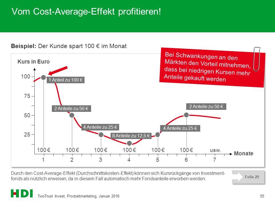 Vom Cost-Average-Effekt profitieren! Beispiel: Der Kunde spart 100 € im Monat TwoTrust Invest, Produktmarketing, Januar 201655 Durch den Cost-Average-