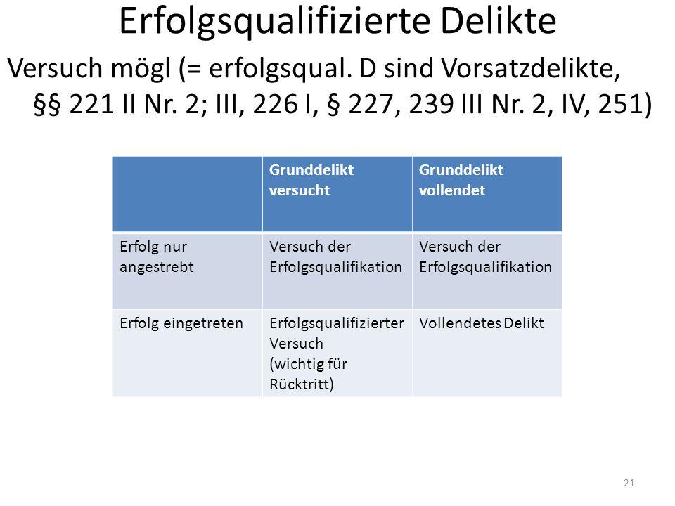 Erfolgsqualifizierte Delikte Versuch mögl (= erfolgsqual. D sind Vorsatzdelikte, §§ 221 II Nr. 2; III, 226 I, § 227, 239 III Nr. 2, IV, 251) 21 Grundd