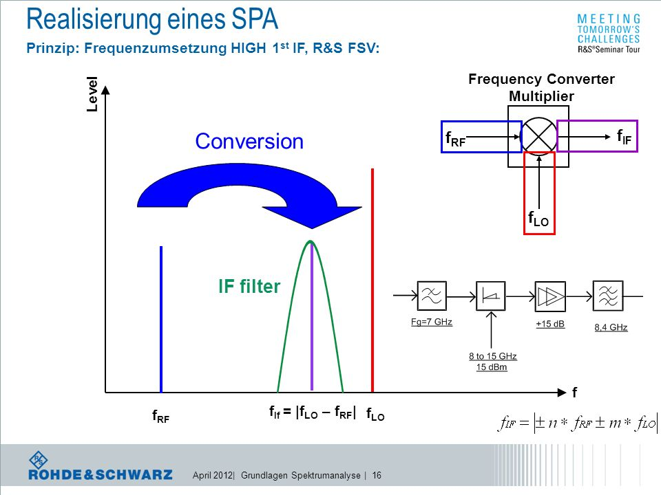 April 2012| Grundlagen Spektrumanalyse | 16 Realisierung eines SPA Prinzip: Frequenzumsetzung HIGH 1 st IF, R&S FSV: Conversion f If = |f LO – f RF | Level f f RF f LO Frequency Converter Multiplier f RF f LO f IF IF filter