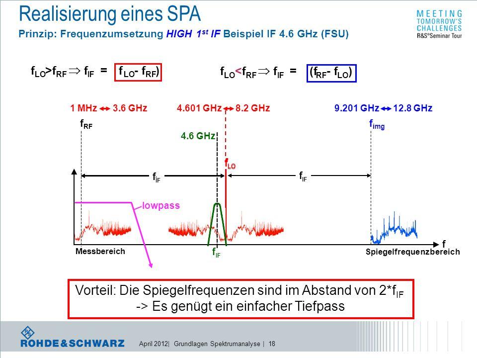 April 2012| Grundlagen Spektrumanalyse | 18 f LO <f<f RF  f IF = (f RF - f LO ) Spiegelfrequenzbereich f LO f ZF f IF f RF f img f f IF f LO >f RF  f IF = f LO - f RF ) f LO f ÎF Messbereich 1 MHz4.601 GHz 4.6 GHz 3.6 GHz8.2 GHz9.201 GHz12.8 GHz lowpass Vorteil: Die Spiegelfrequenzen sind im Abstand von 2*f IF -> Es genügt ein einfacher Tiefpass Realisierung eines SPA Prinzip: Frequenzumsetzung HIGH 1 st IF Beispiel IF 4.6 GHz (FSU)