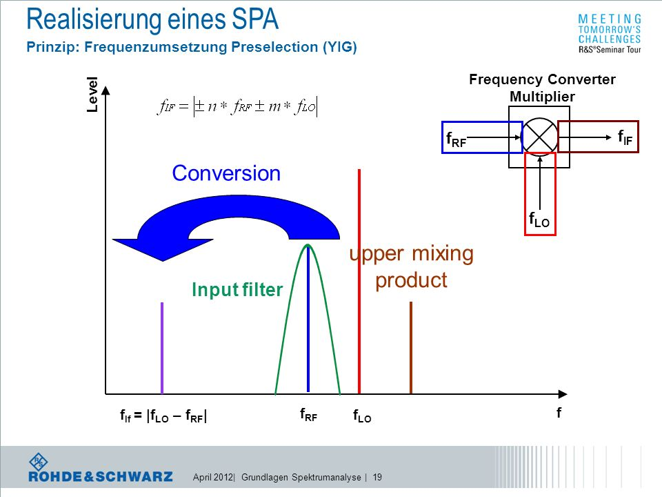 April 2012| Grundlagen Spektrumanalyse | 19 Realisierung eines SPA Prinzip: Frequenzumsetzung Preselection (YIG) Conversion f If = |f LO – f RF | Level f f RF f LO upper mixing product Frequency Converter Multiplier f RF f LO f IF Input filter