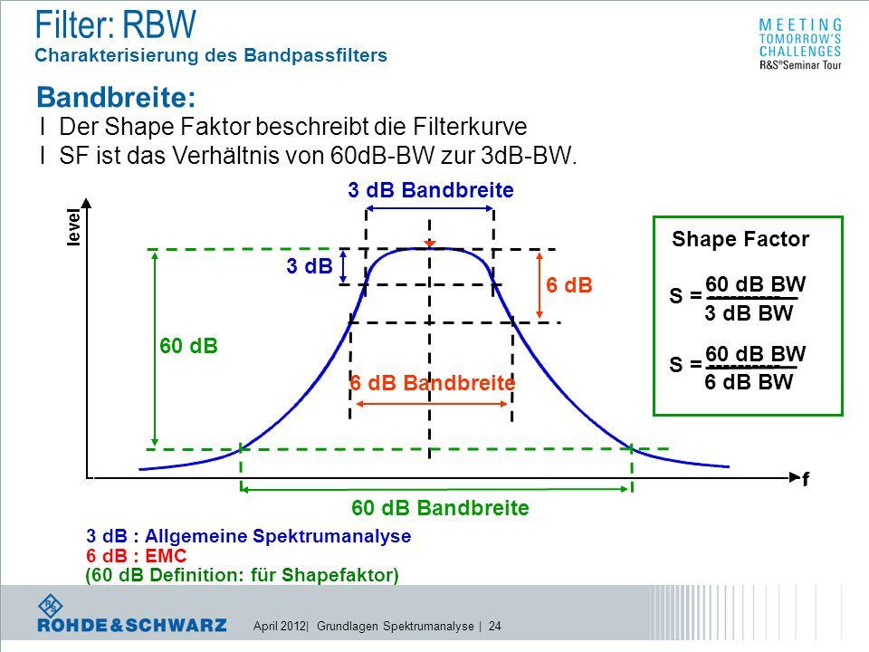 April 2012| Grundlagen Spektrumanalyse | 24 level f f 3 dB 3 dB Bandbreite 6 dB 6 dB Bandbreite 60 dB 60 dB Bandbreite Shape Factor S = ---------- 60 dB BW 3 dB BW S = ---------- 60 dB BW 6 dB BW 3 dB : Allgemeine Spektrumanalyse 6 dB : EMC (60 dB Definition: für Shapefaktor) Filter: RBW Charakterisierung des Bandpassfilters Bandbreite: l Der Shape Faktor beschreibt die Filterkurve l SF ist das Verhältnis von 60dB-BW zur 3dB-BW.
