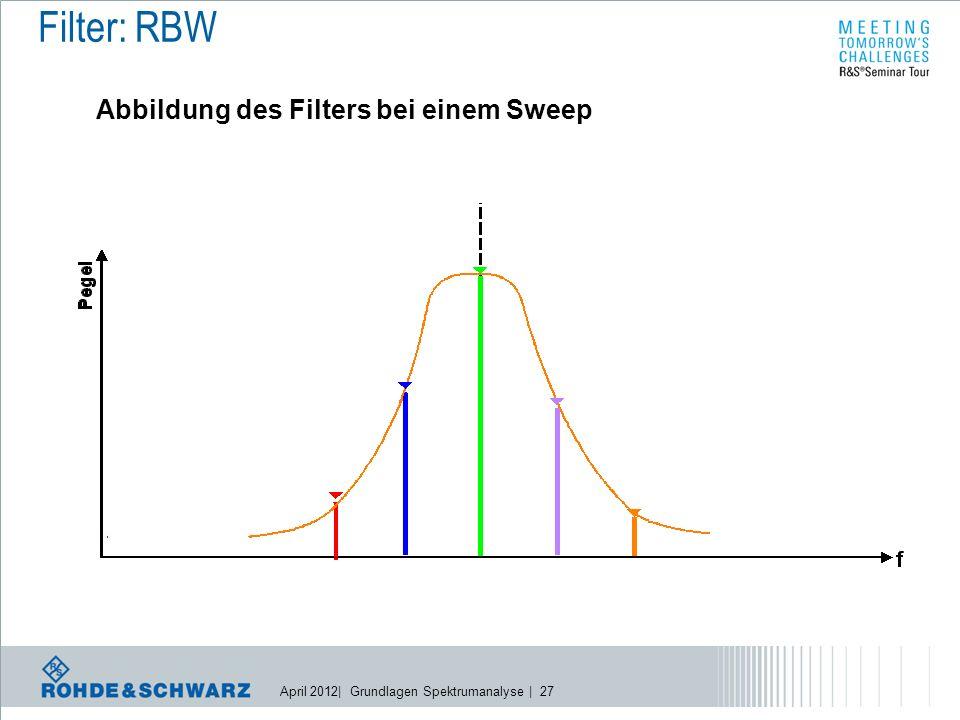 April 2012| Grundlagen Spektrumanalyse | 27 Abbildung des Filters bei einem Sweep Filter: RBW