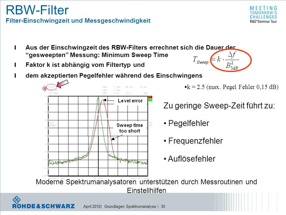 April 2012| Grundlagen Spektrumanalyse | 30 l Aus der Einschwingzeit des RBW-Filters errechnet sich die Dauer der gesweepten Messung: Minimum Sweep Time l Faktor k ist abhängig vom Filtertyp und l dem akzeptierten Pegelfehler während des Einschwingens Zu geringe Sweep-Zeit führt zu: Pegelfehler Frequenzfehler Auflösefehler  k = 2.5 (max.