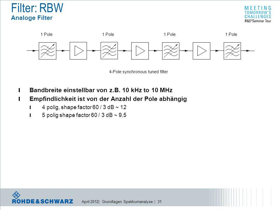 April 2012| Grundlagen Spektrumanalyse | 31 l Bandbreite einstellbar von z.B.