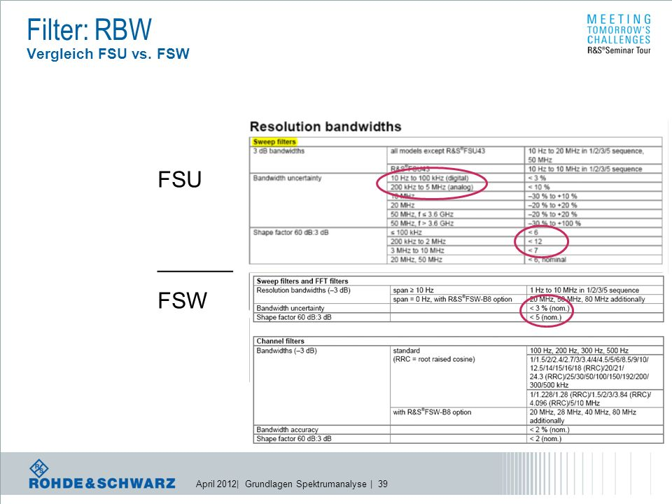 April 2012| Grundlagen Spektrumanalyse | 39 Filter: RBW Vergleich FSU vs. FSW FSU ______ FSW
