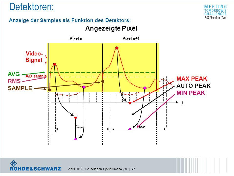 April 2012| Grundlagen Spektrumanalyse | 47 t meas video signal t t meas A/D samples s1 s2 s3 s4 s5 s6 s8 s1 Angezeigte Pixel Pixel nPixel n+1 MAX PEAK AUTO PEAK MIN PEAK AVG RMS SAMPLE Pixel nPixel n+1 Detektoren: Anzeige der Samples als Funktion des Detektors: