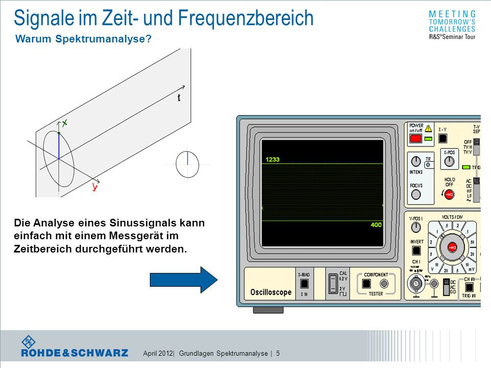April 2012| Grundlagen Spektrumanalyse | 16 Realisierung eines SPA Prinzip: Frequenzumsetzung HIGH 1 st IF, R&S FSV: Conversion f If = |f LO – f RF | Level f f RF f LO Frequency Converter Multiplier f RF f LO f IF IF filter