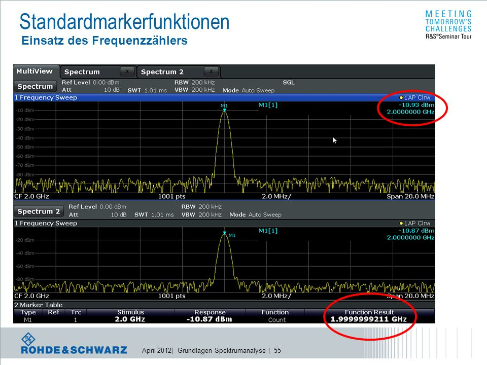April 2012| Grundlagen Spektrumanalyse | 55 Standardmarkerfunktionen Einsatz des Frequenzzählers l Messmethode: l SPA stoppt Sweep an der Markerposition l SPA startet Messroutine im I/Q Baseband mit speziellen Messalgorithmus l Hinweis: l Es findet keine Veränderung an den für die Messung gewählten Parametern statt!