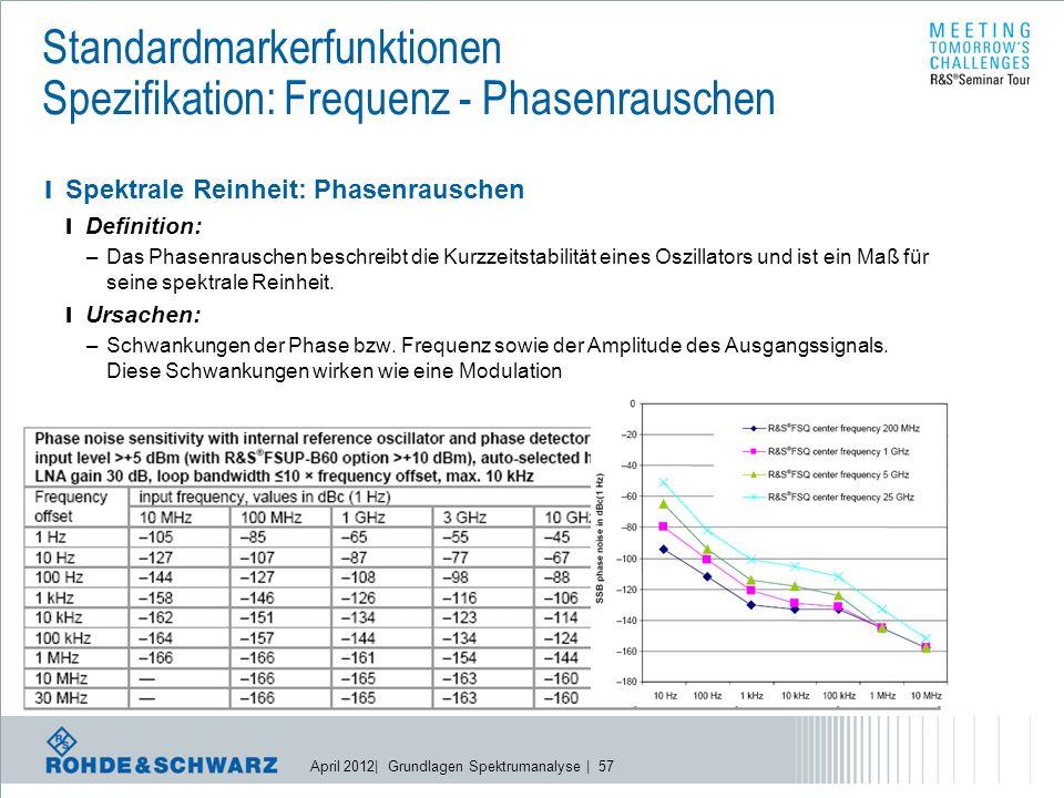 April 2012| Grundlagen Spektrumanalyse | 57 Standardmarkerfunktionen Spezifikation: Frequenz - Phasenrauschen l Spektrale Reinheit: Phasenrauschen l Definition: –Das Phasenrauschen beschreibt die Kurzzeitstabilität eines Oszillators und ist ein Maß für seine spektrale Reinheit.