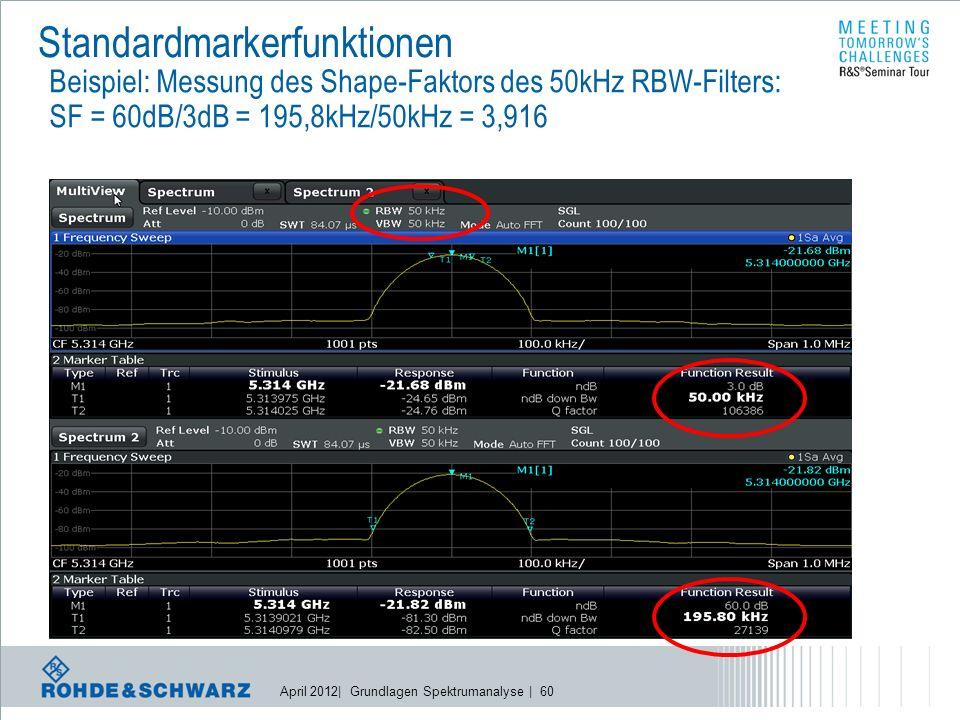 April 2012| Grundlagen Spektrumanalyse | 60 Standardmarkerfunktionen Beispiel: Messung des Shape-Faktors des 50kHz RBW-Filters: SF = 60dB/3dB = 195,8kHz/50kHz = 3,916