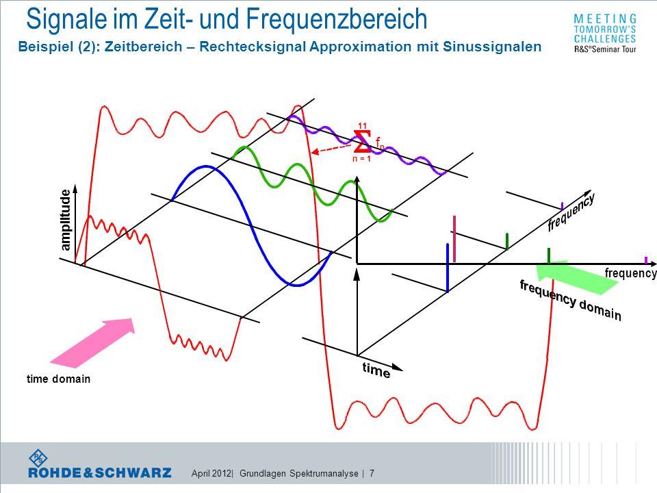 April 2012| Grundlagen Spektrumanalyse | 7 n = 1 11 f n amplitude time domain frequency Signale im Zeit- und Frequenzbereich Beispiel (2): Zeitbereich – Rechtecksignal Approximation mit Sinussignalen