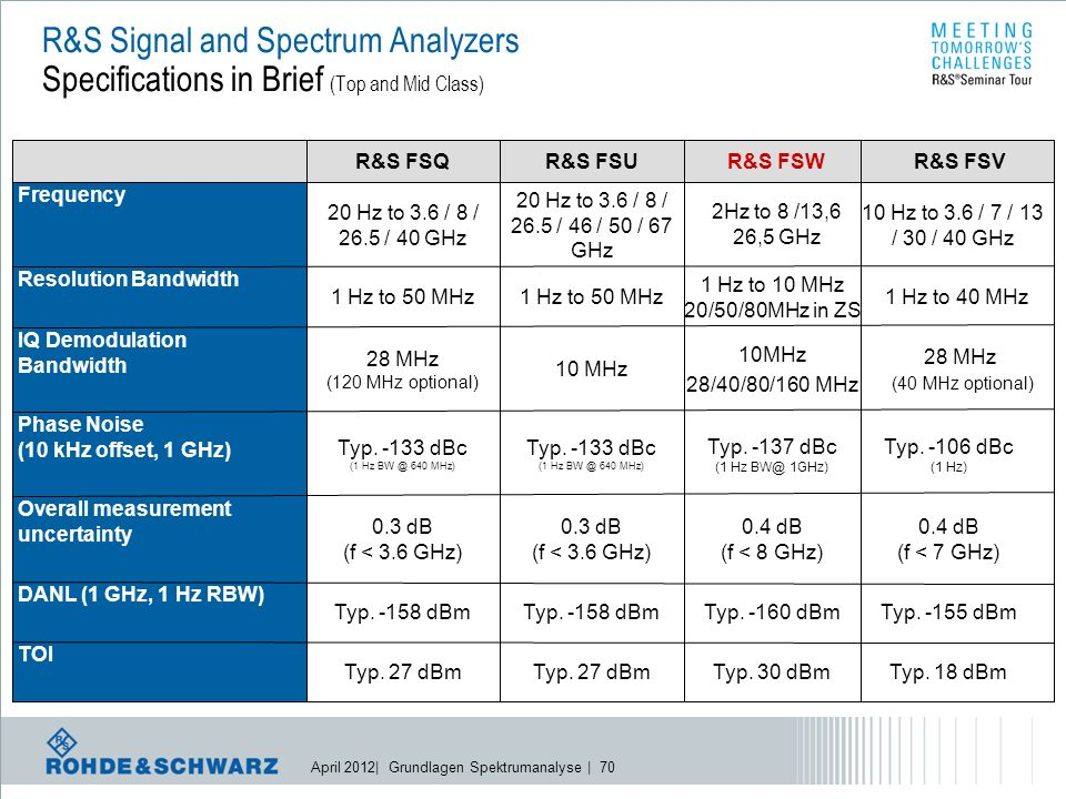 April 2012| Grundlagen Spektrumanalyse | 70 R&S Signal and Spectrum Analyzers Specifications in Brief (Top and Mid Class) 28 MHz (40 MHz optional) 10MHz 28/40/80/160 MHz 10 MHz 28 MHz (120 MHz optional) IQ Demodulation Bandwidth Typ.