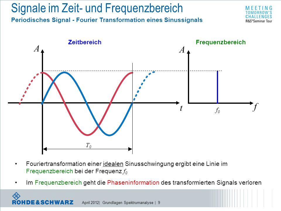 April 2012| Grundlagen Spektrumanalyse | 40 Realisierung eines SPA l Blockschaltbild eines Spektrumanalysators Anzeige Eingang Sägezahn Hüllkurven- detektor Mischer ZF- Verstärker Lokaloszillator ZF-Filter Logarithmierer Video-Filter x y Detektor
