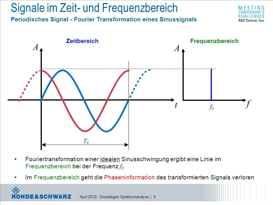 April 2012| Grundlagen Spektrumanalyse | 70 R&S Signal and Spectrum Analyzers Specifications in Brief (Top and Mid Class) 28 MHz (40 MHz optional) 10MHz 28/40/80/160 MHz 10 MHz 28 MHz (120 MHz optional) IQ Demodulation Bandwidth Typ.