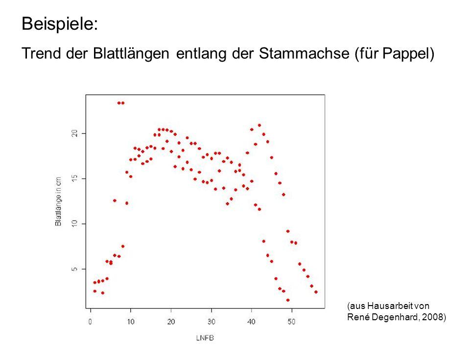 Beispiele: Trend der Blattlängen entlang der Stammachse (für Pappel) (aus Hausarbeit von René Degenhard, 2008)