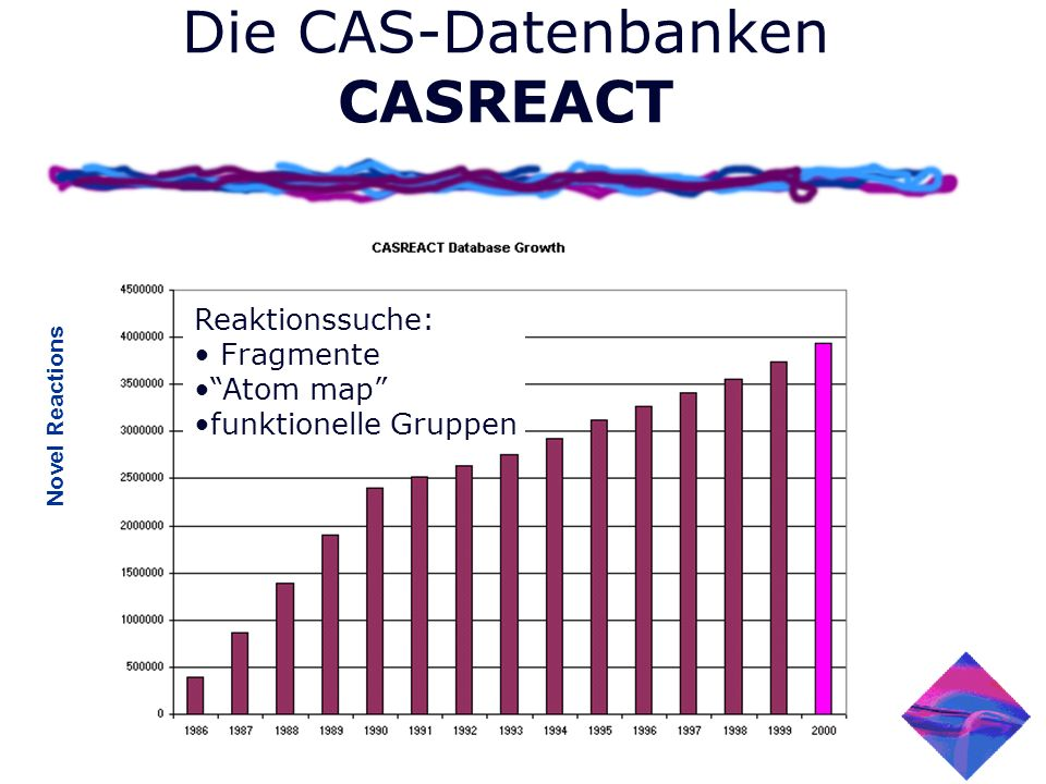 Die CAS-Datenbanken CASREACT Novel Reactions Reaktionssuche: Fragmente Atom map funktionelle Gruppen