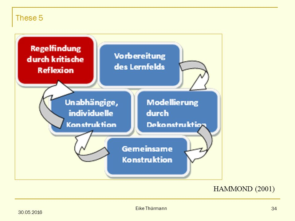 These 5 30.05.2016 Eike Thürmann 34 HAMMOND (2001)