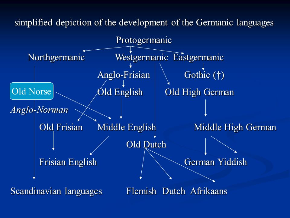 simplified depiction of the development of the Germanic languages Protogermanic NorthgermanicWestgermanicEastgermanic Anglo-FrisianGothic (†) Old NorseOld English Old High German Anglo-Norman Old FrisianMiddle English Middle High German Old Dutch FrisianEnglishGerman Yiddish Scandinavian languagesFlemish Dutch Afrikaans Old Norse