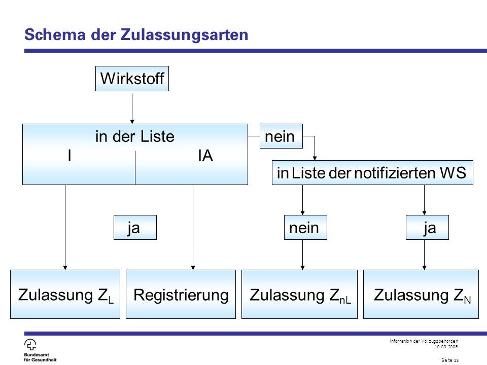 Infornation der Vollzugsbehörden 19.09.2006 Seite 35 in der Liste I IA ja Wirkstoff nein ja in Liste der notifizierten WS Schema der Zulassungsarten Z