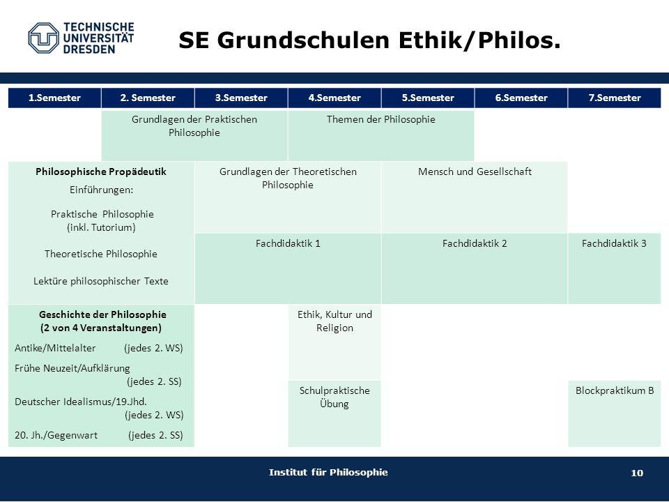 10 Institut für Philosophie SE Grundschulen Ethik/Philos. 1.Semester2. Semester3.Semester4.Semester5.Semester6.Semester7.Semester Grundlagen der Prakt