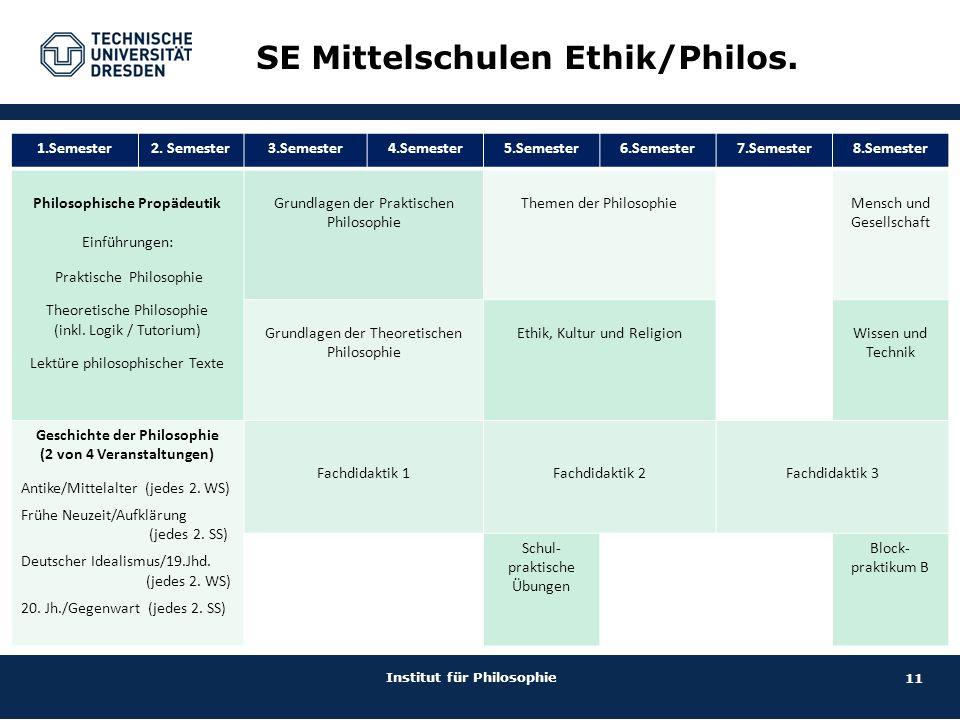11 Institut für Philosophie SE Mittelschulen Ethik/Philos. 1.Semester2. Semester3.Semester4.Semester5.Semester6.Semester7.Semester8.Semester Philosoph