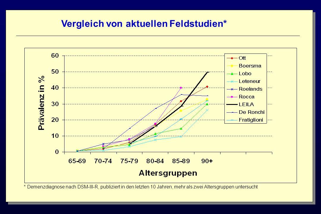 Vergleich von aktuellen Feldstudien* * Demenzdiagnose nach DSM-III-R, publiziert in den letzten 10 Jahren, mehr als zwei Altersgruppen untersucht