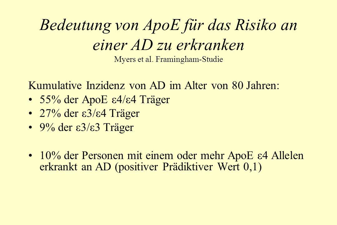 Bedeutung von ApoE für das Risiko an einer AD zu erkranken Myers et al. Framingham-Studie Kumulative Inzidenz von AD im Alter von 80 Jahren: 55% der A