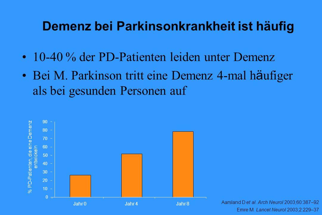 Demenz bei Parkinsonkrankheit ist häufig Aarsland D et al. Arch Neurol 2003;60:387–92 Emre M. Lancet Neurol 2003;2:229–37 0 10 20 30 40 50 60 70 80 90
