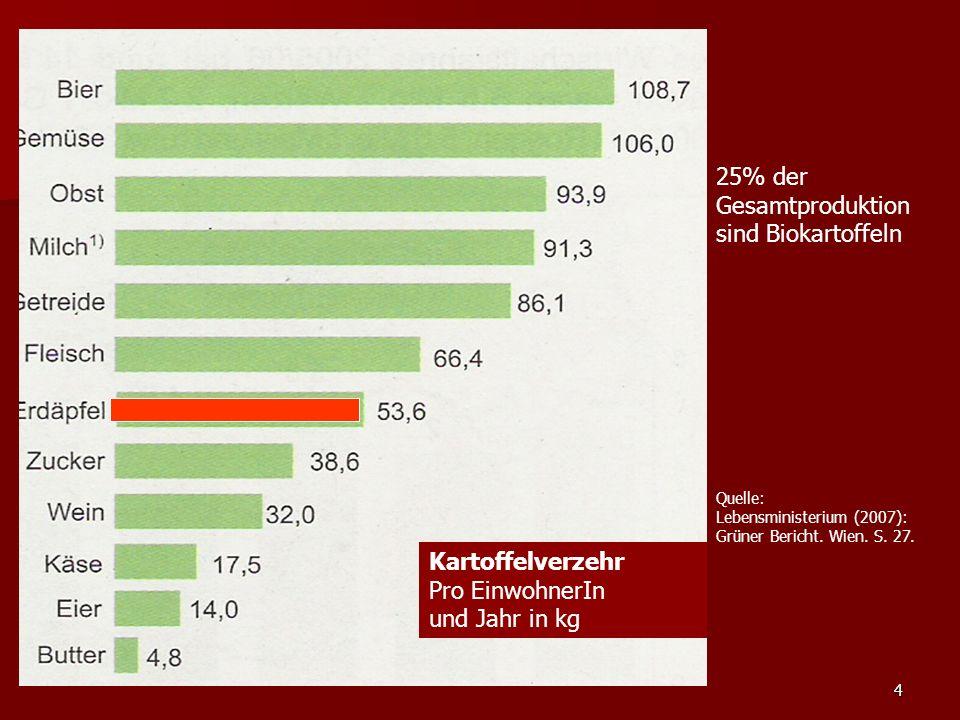 4 Kartoffelverzehr Pro EinwohnerIn und Jahr in kg 25% der Gesamtproduktion sind Biokartoffeln Quelle: Lebensministerium (2007): Grüner Bericht.
