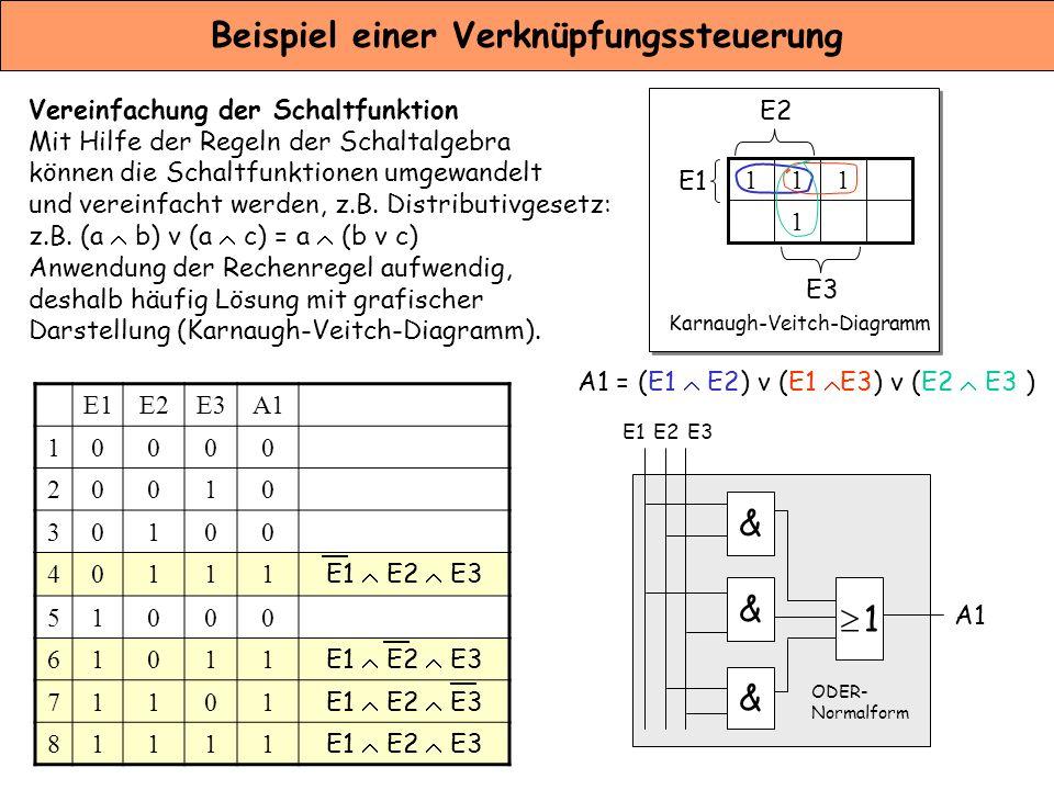 Beispiel einer Verknüpfungssteuerung Vereinfachung der Schaltfunktion Mit Hilfe der Regeln der Schaltalgebra können die Schaltfunktionen umgewandelt u