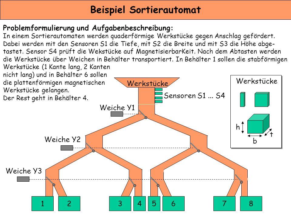 Beispiel Sortierautomat Problemformulierung und Aufgabenbeschreibung: In einem Sortierautomaten werden quaderförmige Werkstücke gegen Anschlag geförde