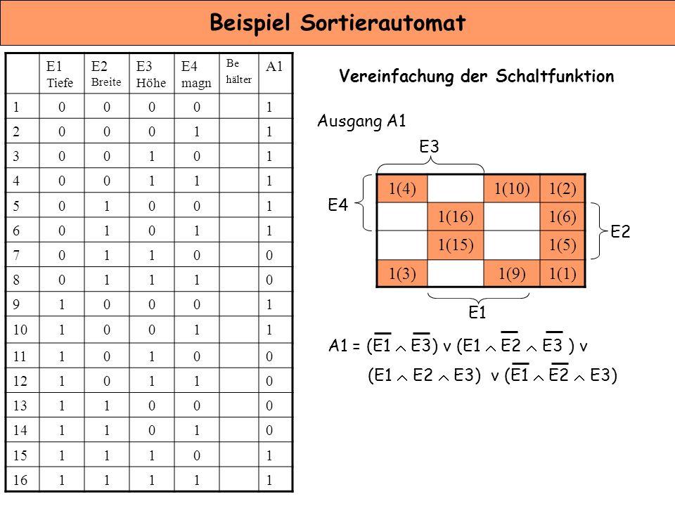 Beispiel Sortierautomat Vereinfachung der Schaltfunktion E1 Tiefe E2 Breite E3 Höhe E4 magn Be hälter A1 100001 200011 300101 400111 501001 601011 701