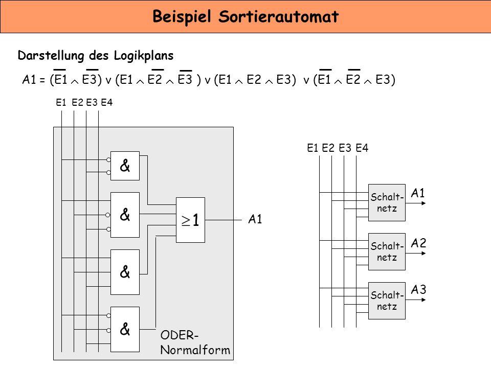 Beispiel Sortierautomat Darstellung des Logikplans A1 = (E1  E3) v (E1  E2  E3 ) v (E1  E2  E3) v (E1  E2  E3) & & &  1 1 A1 ODER- Normalform