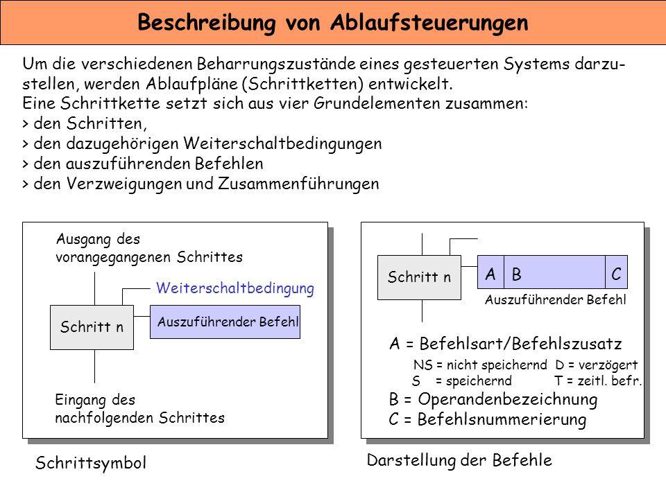 Beschreibung von Ablaufsteuerungen Um die verschiedenen Beharrungszustände eines gesteuerten Systems darzu- stellen, werden Ablaufpläne (Schrittketten