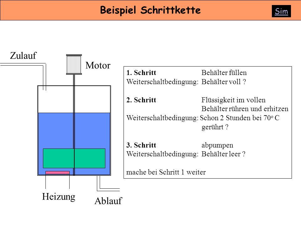 Zulauf Ablauf Motor 1. SchrittBehälter füllen Weiterschaltbedingung:Behälter voll ? 2. SchrittFlüssigkeit im vollen Behälter rühren und erhitzen Weite