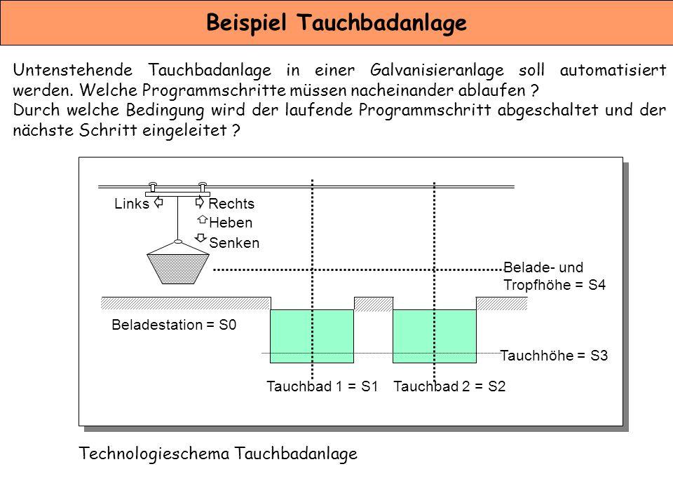 Beispiel Tauchbadanlage Untenstehende Tauchbadanlage in einer Galvanisieranlage soll automatisiert werden. Welche Programmschritte müssen nacheinander
