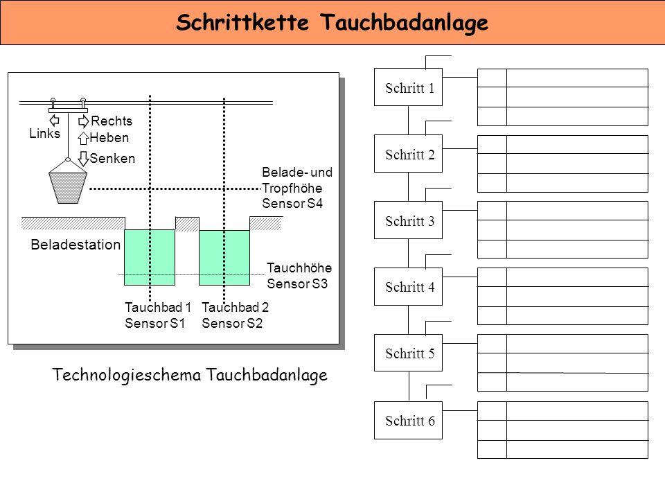 Schrittkette Tauchbadanlage Heben Senken Rechts Links Belade- und Tropfhöhe Sensor S4 Tauchhöhe Sensor S3 Tauchbad 2 Sensor S2 Tauchbad 1 Sensor S1 Be